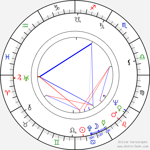 František Mikeš birth chart, František Mikeš astro natal horoscope, astrology