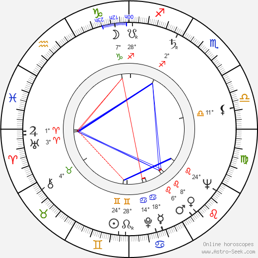 Fred Alexander birth chart, biography, wikipedia 2018, 2019