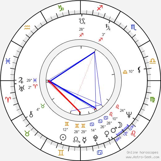 Geoffrey Palmer birth chart, biography, wikipedia 2018, 2019