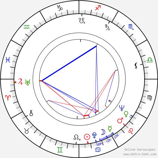 Harvey Vernon birth chart, Harvey Vernon astro natal horoscope, astrology