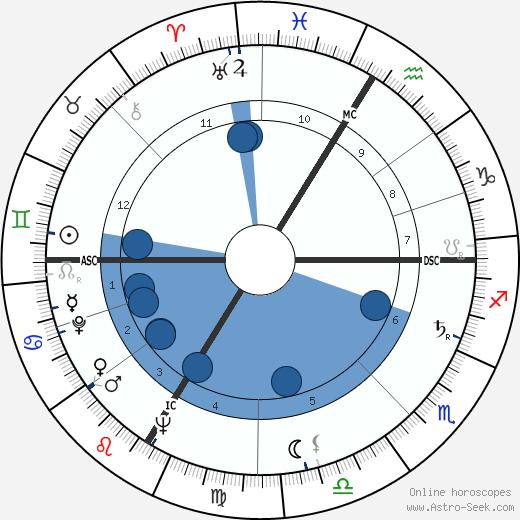 Helmut Zilk wikipedia, horoscope, astrology, instagram