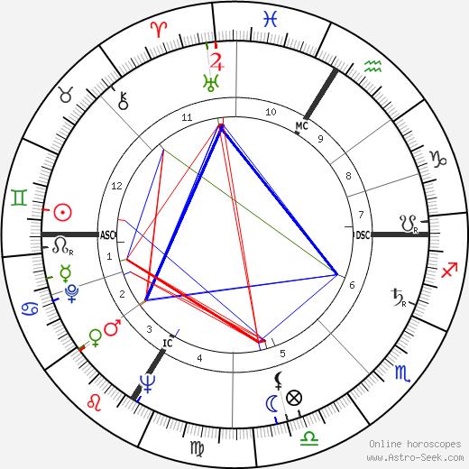 Helmut Zilk tema natale, oroscopo, Helmut Zilk oroscopi gratuiti, astrologia