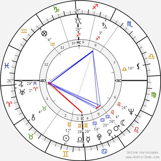 Henning Carlsen birth chart, biography, wikipedia 2017, 2018