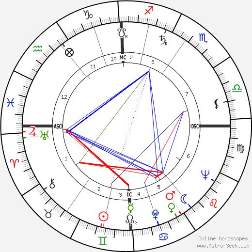 Henning Carlsen astro natal birth chart, Henning Carlsen horoscope, astrology