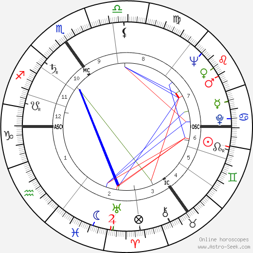 Hugh Rossi tema natale, oroscopo, Hugh Rossi oroscopi gratuiti, astrologia