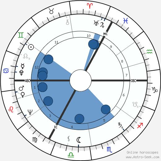 Hugo Budinger wikipedia, horoscope, astrology, instagram