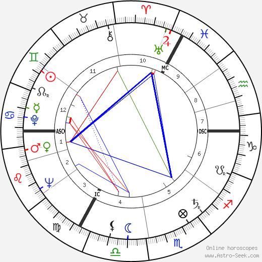 Hugo Budinger день рождения гороскоп, Hugo Budinger Натальная карта онлайн