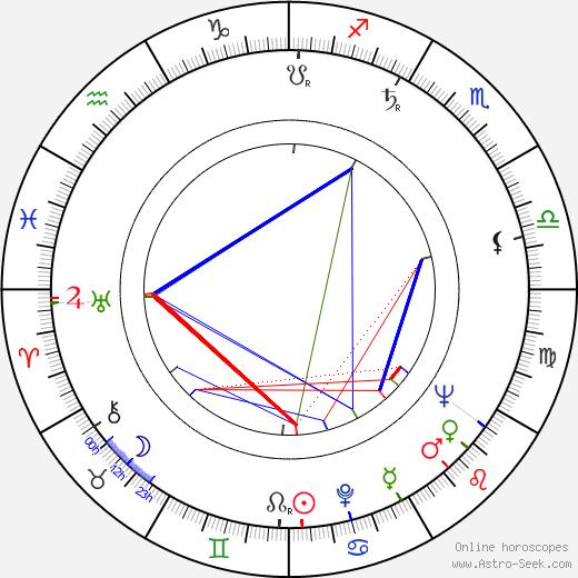 Jerrold Freedman день рождения гороскоп, Jerrold Freedman Натальная карта онлайн