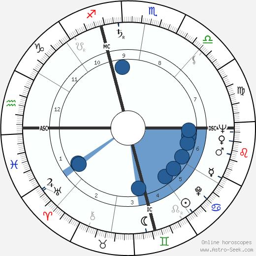 Jerry Schatzberg wikipedia, horoscope, astrology, instagram