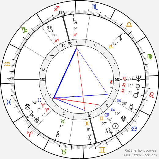 Jerry Schatzberg birth chart, biography, wikipedia 2018, 2019