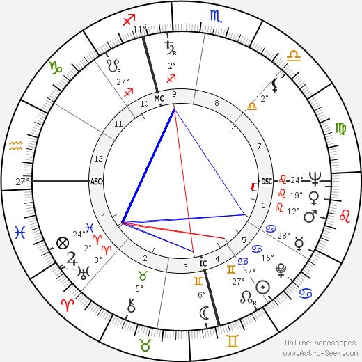 Jerry Schatzberg birth chart, biography, wikipedia 2017, 2018