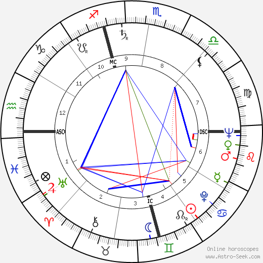 Jerry Schatzberg astro natal birth chart, Jerry Schatzberg horoscope, astrology