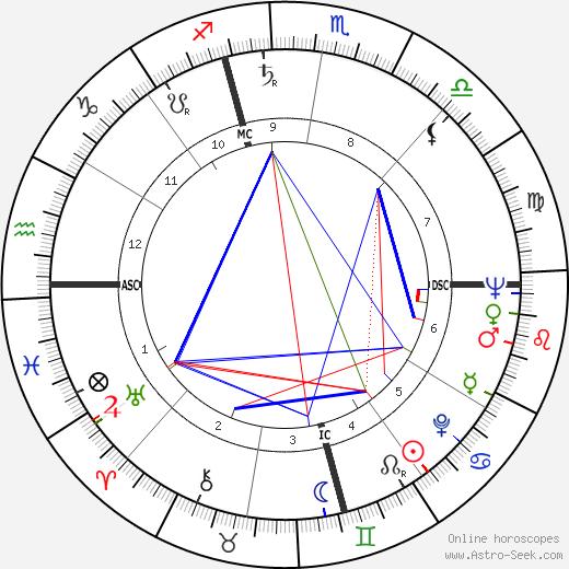 Jerry Schatzberg tema natale, oroscopo, Jerry Schatzberg oroscopi gratuiti, astrologia