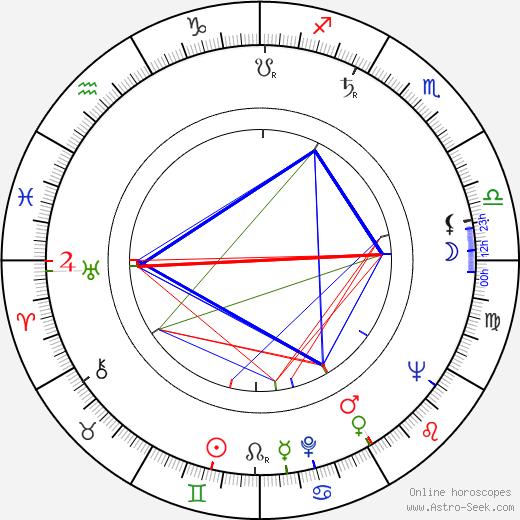 Jerry Stiller horoscope, astrology, astro natal chart
