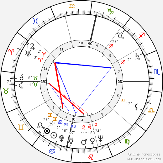 Jimmy Duncan birth chart, biography, wikipedia 2017, 2018