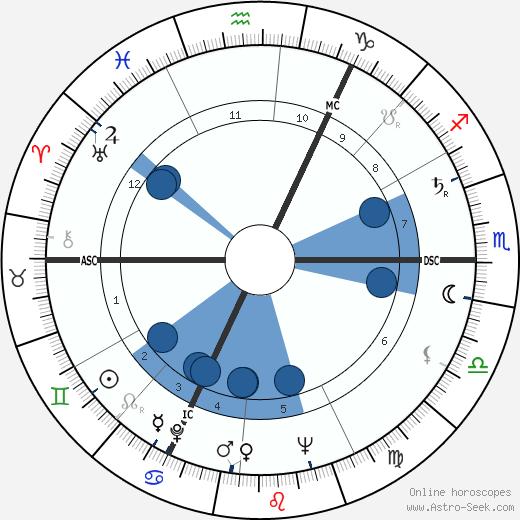 John Marcus Fox wikipedia, horoscope, astrology, instagram