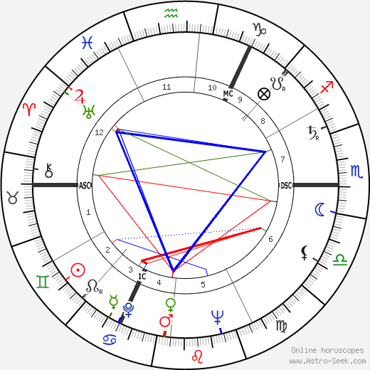 John Marcus Fox день рождения гороскоп, John Marcus Fox Натальная карта онлайн