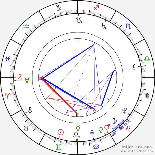 Ken Clark birth chart, Ken Clark astro natal horoscope, astrology