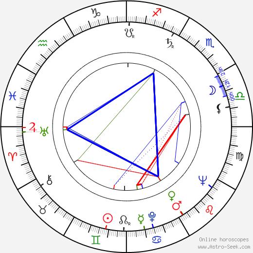 Ladislav Kubala birth chart, Ladislav Kubala astro natal horoscope, astrology