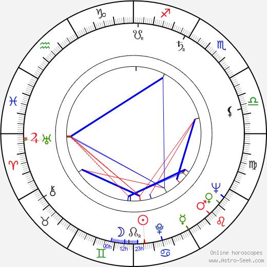Ladislav Kudelka tema natale, oroscopo, Ladislav Kudelka oroscopi gratuiti, astrologia