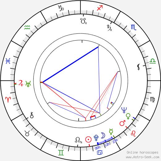 Ladislav Vičar birth chart, Ladislav Vičar astro natal horoscope, astrology