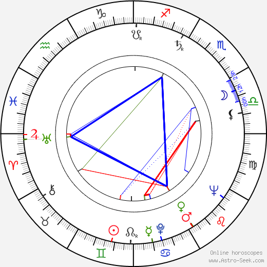 László Márkus birth chart, László Márkus astro natal horoscope, astrology