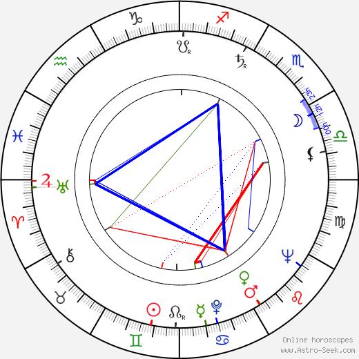 Lloyd Nelson birth chart, Lloyd Nelson astro natal horoscope, astrology
