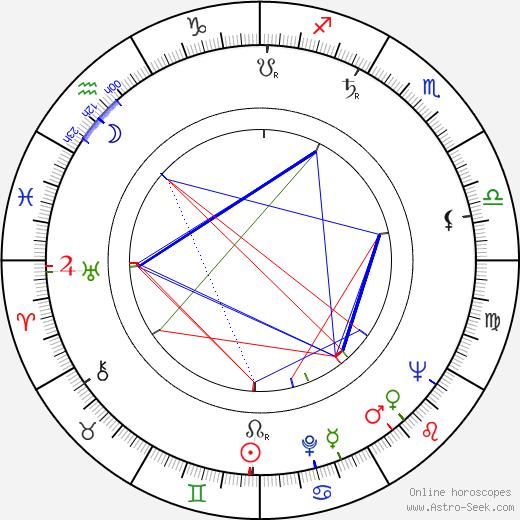 Malvina Ursianu astro natal birth chart, Malvina Ursianu horoscope, astrology