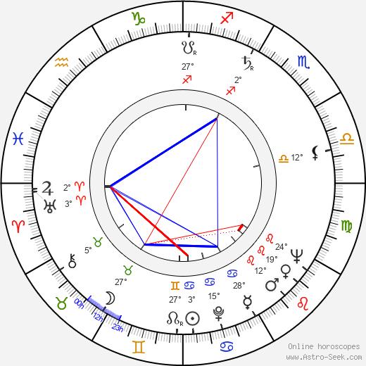 Olgerd Vorontsov birth chart, biography, wikipedia 2018, 2019