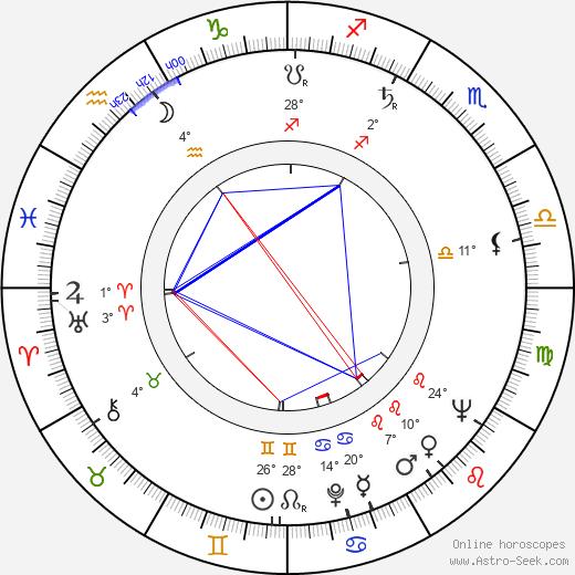 Paul Eddington birth chart, biography, wikipedia 2019, 2020