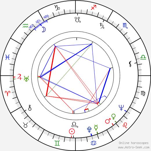Paul Eddington birth chart, Paul Eddington astro natal horoscope, astrology
