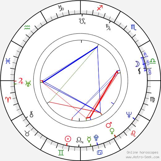R. Wright Campbell tema natale, oroscopo, R. Wright Campbell oroscopi gratuiti, astrologia