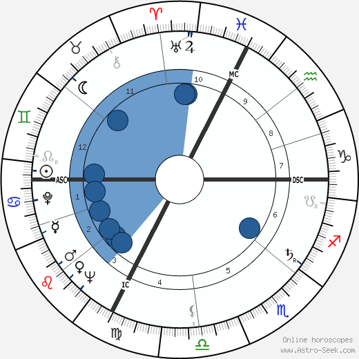 Roland Lesaffre wikipedia, horoscope, astrology, instagram