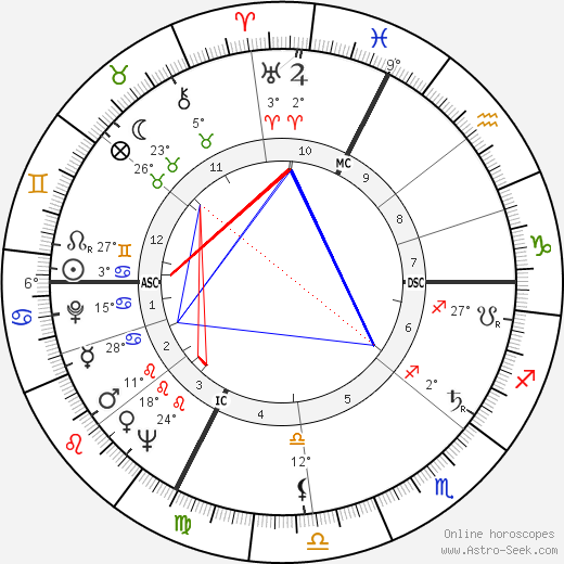 Roland Lesaffre birth chart, biography, wikipedia 2016, 2017