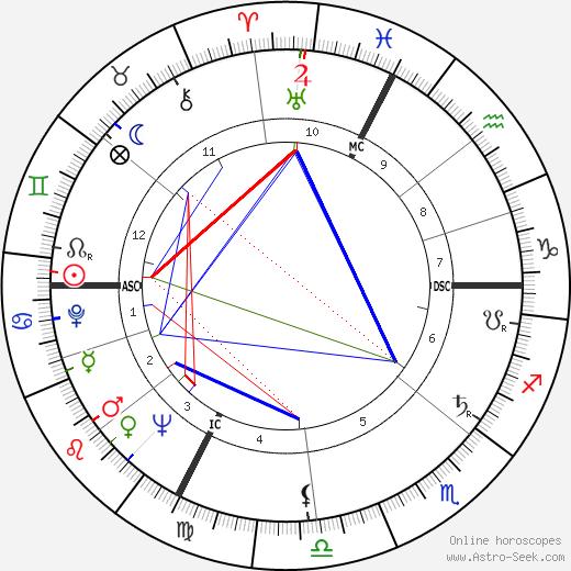 Roland Lesaffre astro natal birth chart, Roland Lesaffre horoscope, astrology
