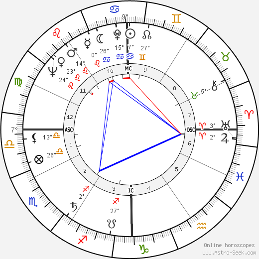 Shirley Fry birth chart, biography, wikipedia 2019, 2020