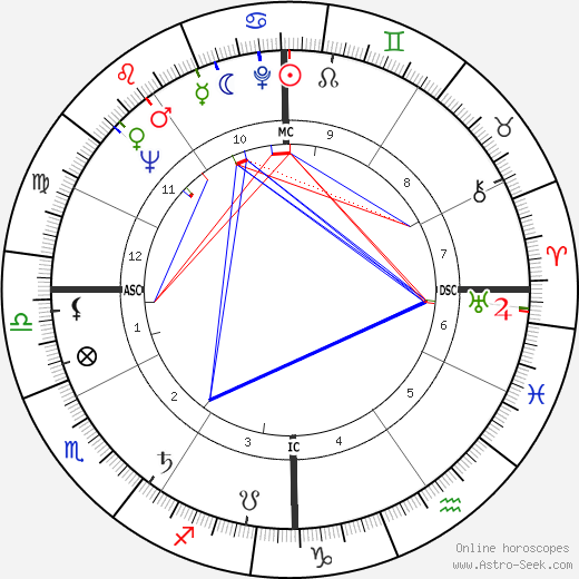 Shirley Fry astro natal birth chart, Shirley Fry horoscope, astrology