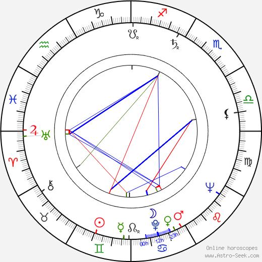 Thomas Hill birth chart, Thomas Hill astro natal horoscope, astrology