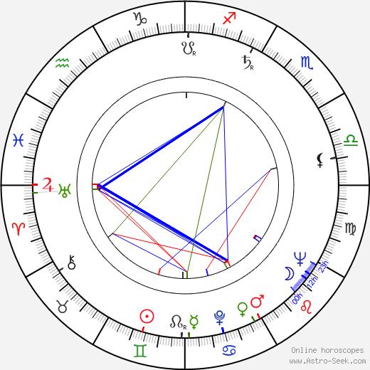 Tuomas Anhava astro natal birth chart, Tuomas Anhava horoscope, astrology