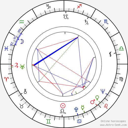 Vyacheslav Kotyonochkin birth chart, Vyacheslav Kotyonochkin astro natal horoscope, astrology
