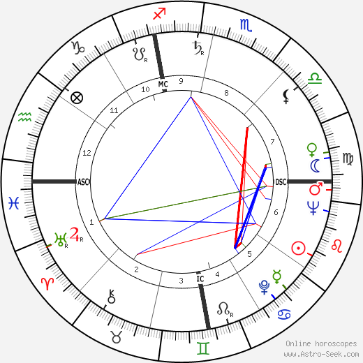 Al Aber birth chart, Al Aber astro natal horoscope, astrology