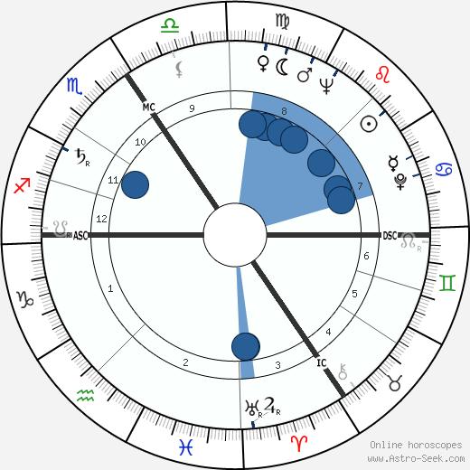 Anthony William Thomas wikipedia, horoscope, astrology, instagram