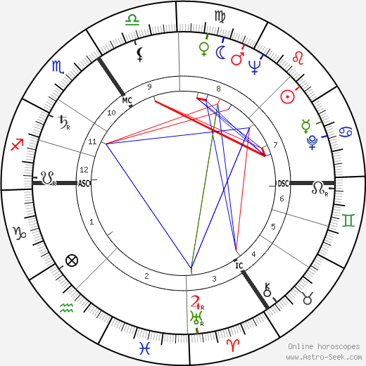 Anthony William Thomas tema natale, oroscopo, Anthony William Thomas oroscopi gratuiti, astrologia