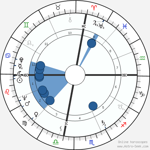 Betty Fussell wikipedia, horoscope, astrology, instagram