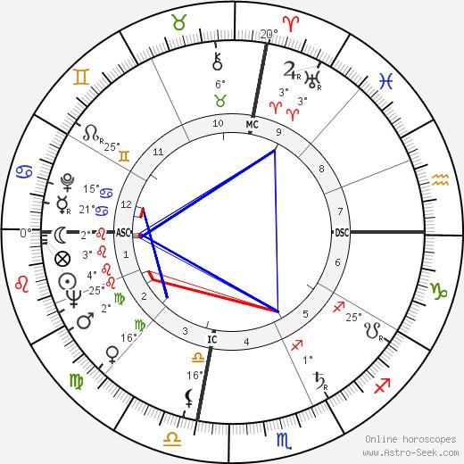 Betty Fussell birth chart, biography, wikipedia 2018, 2019