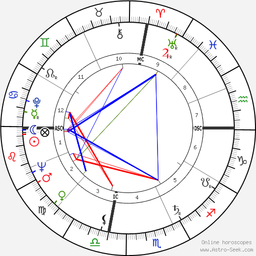 Betty Fussell astro natal birth chart, Betty Fussell horoscope, astrology