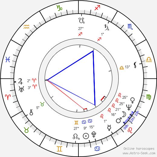 Brock Peters birth chart, biography, wikipedia 2019, 2020