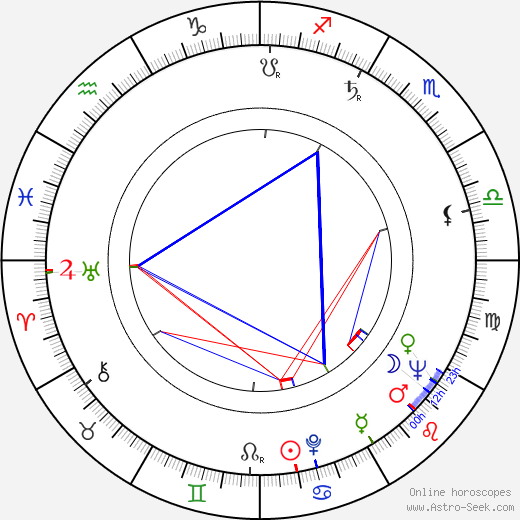 Brock Peters birth chart, Brock Peters astro natal horoscope, astrology