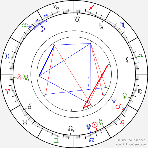 Carmen Zapata birth chart, Carmen Zapata astro natal horoscope, astrology