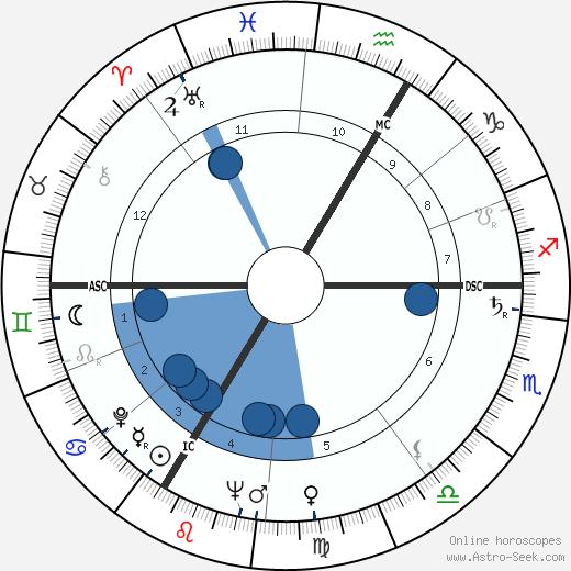 Daniel Ceccaldi wikipedia, horoscope, astrology, instagram